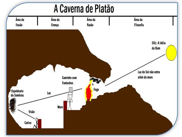 Esquema da Alegoria da Caverna